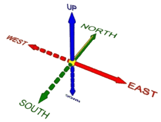 Koordinatensystem
